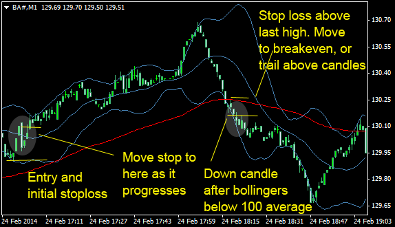 Day trading sell signals