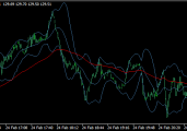 Day Trading System For Scalping 1 Minute Charts