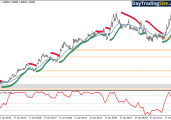 Fast 1 Minute Trend Scalping System – Only For The Brave!