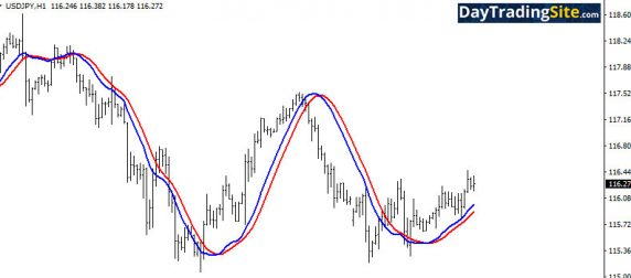 Trend Following Strategies: Indicators That Can Keep You In The Trade
