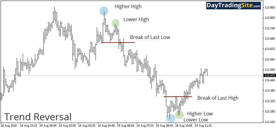 trend reversal example