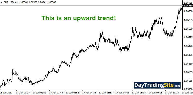 1 minute up trend