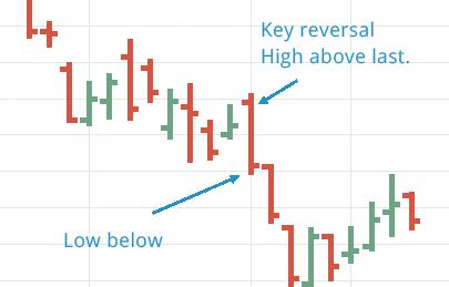 key-reversal-outsideday