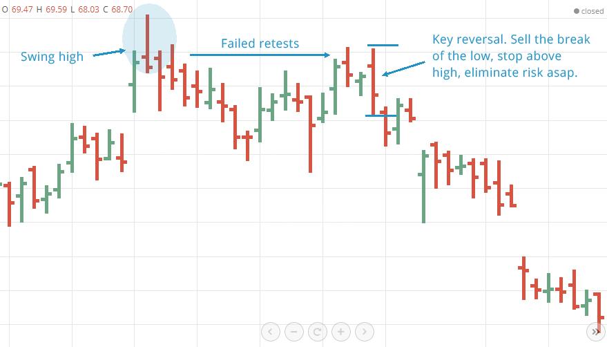 Reversal bars day trading strategies
