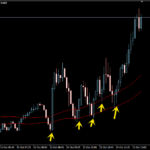 Forex 5 Minute Scalping Indicators – Best New Examples