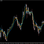 Best Moving Average for 1 Minute Chart – Scalping Forex