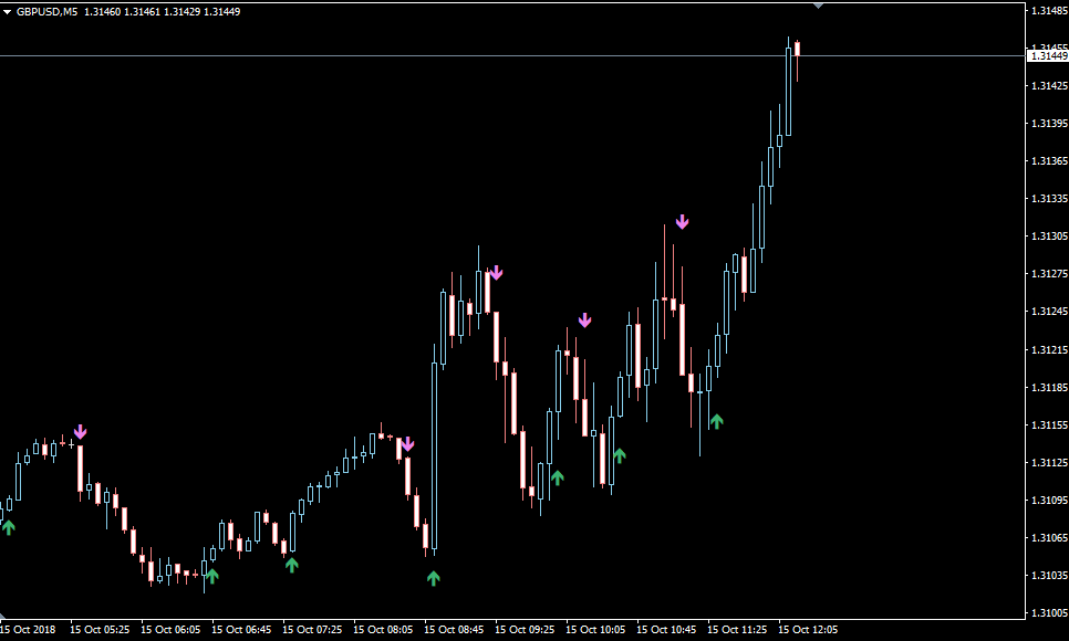 Forex 5 Minute Scalping Indicators - Best New Examples
