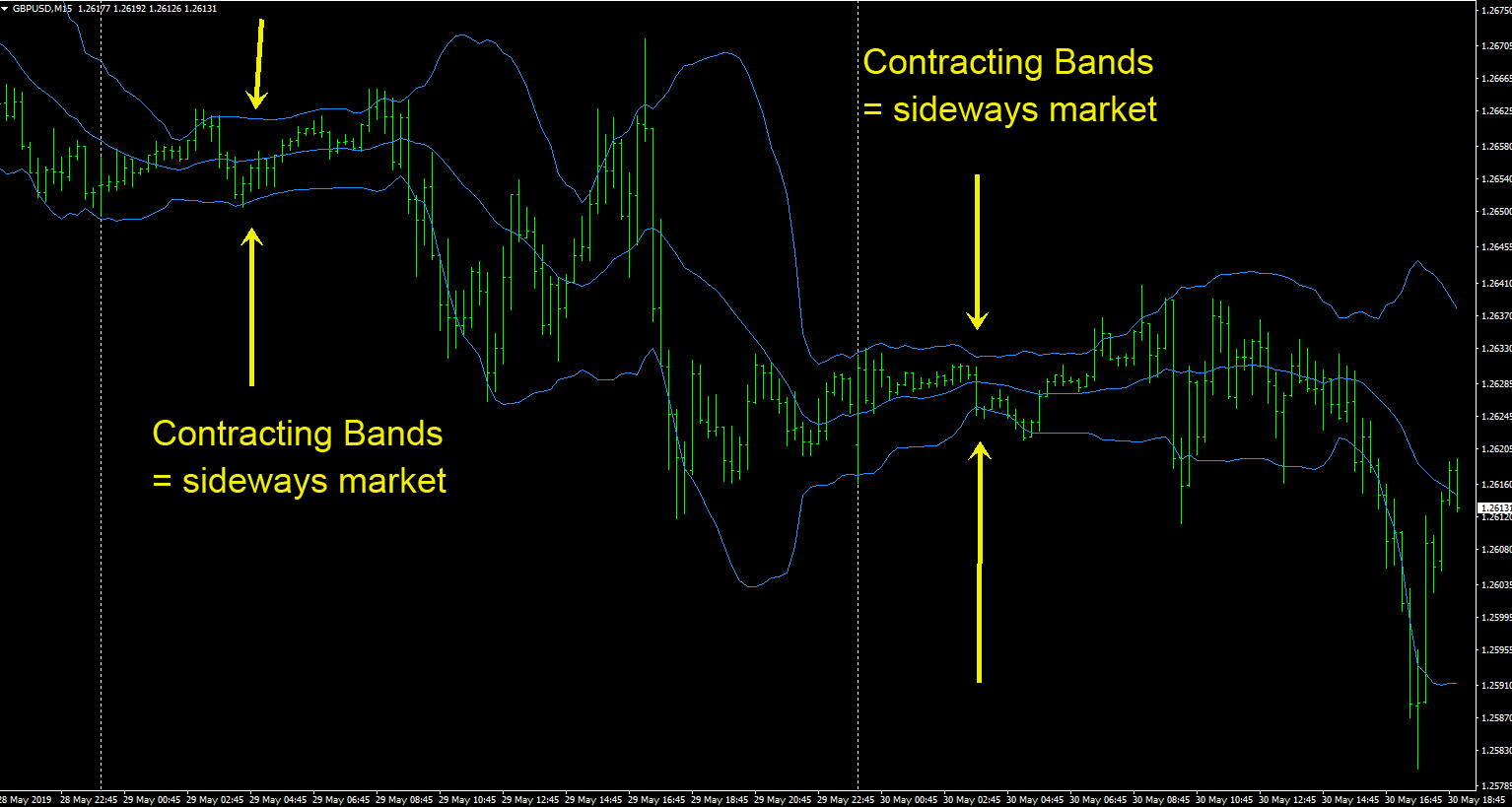 identify-sideways-market