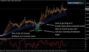 guppy 5 minute chart
